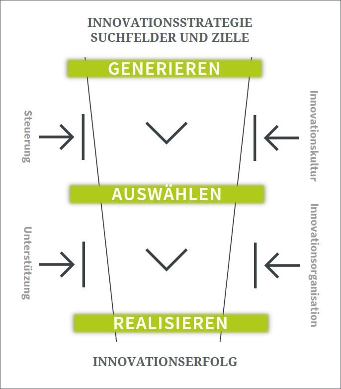Modell Innovationsmanagement