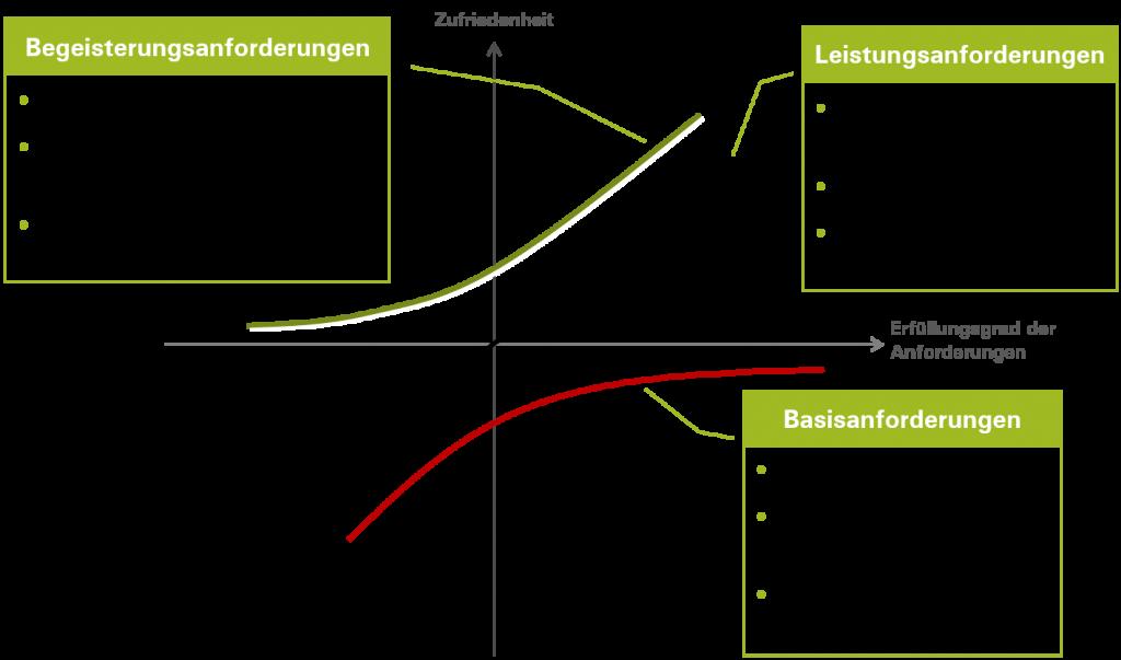 KANO-Modell-Gutachter