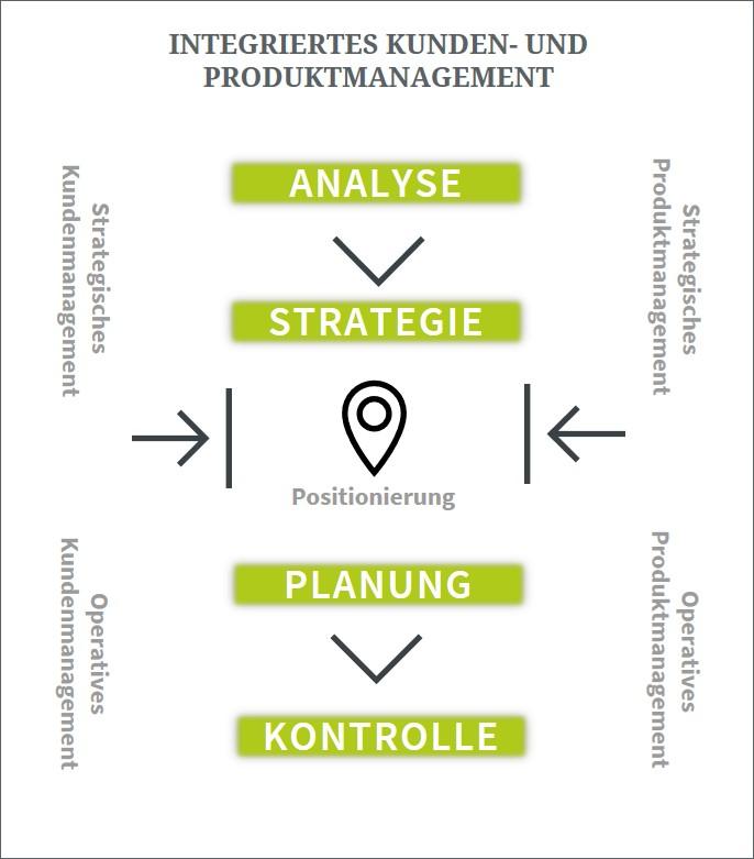 Modell Kunden und Produkmanagement
